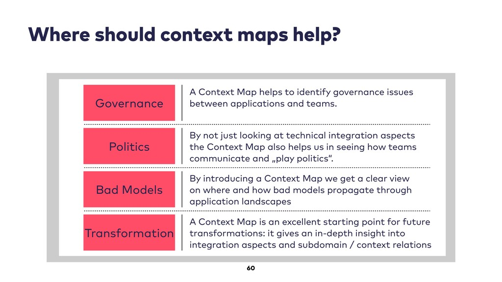 60 Where should context maps help? Governance A...