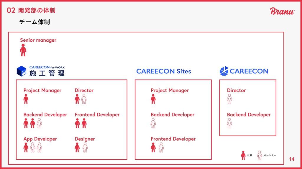 14 開発部の体制 02 チーム体制 App Developer Designer Direc...