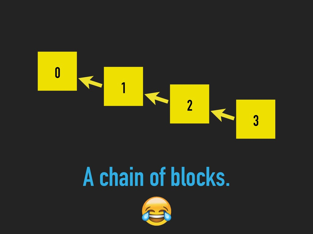 0 1 2 3 A chain of blocks.