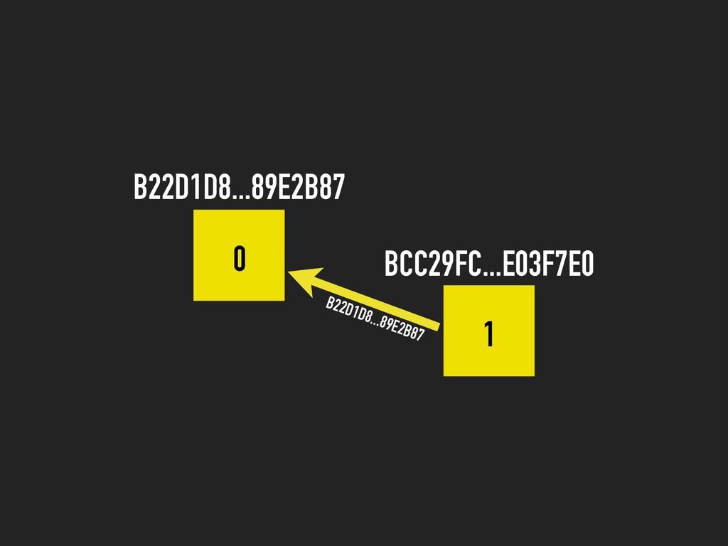 0 1 B22D1D8...89E2B87 BCC29FC...E03F7E0 B22D1D8...