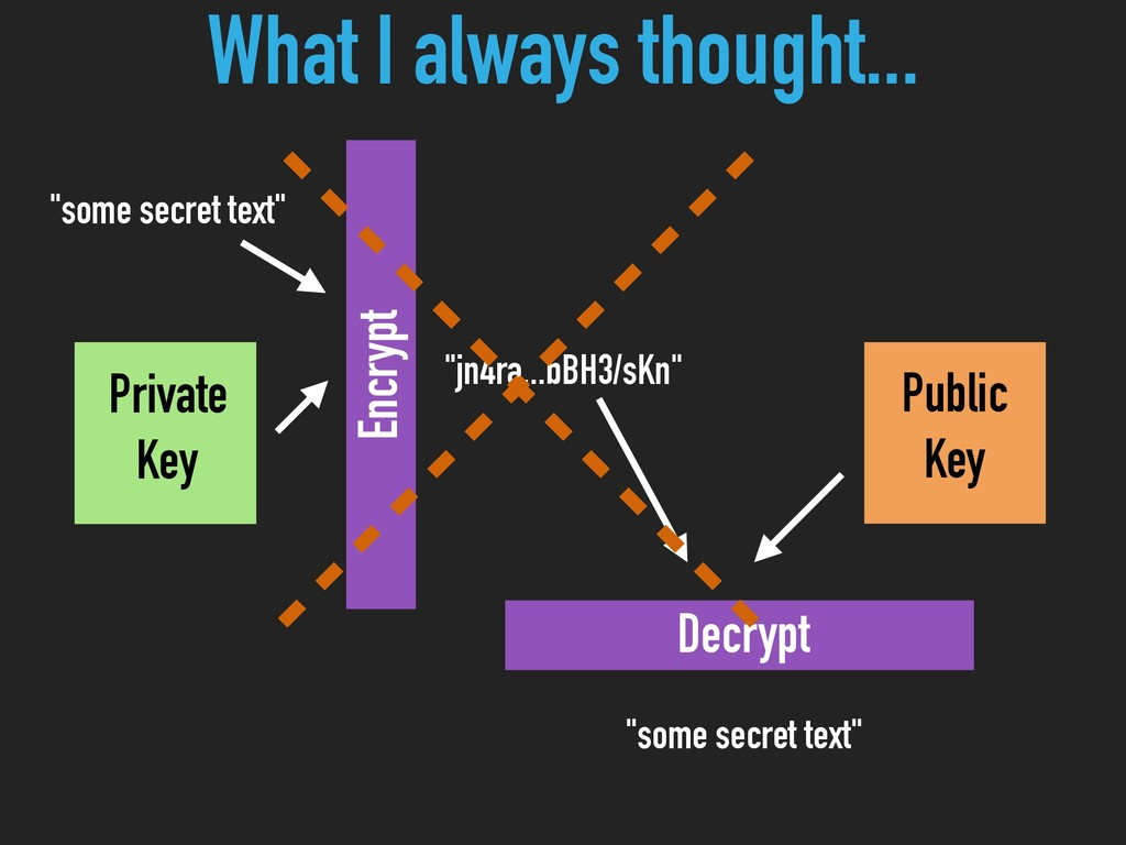 Private Key Public