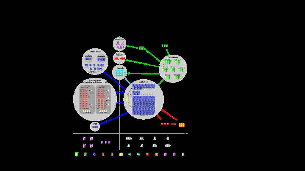 Common web site structure for large systems Fig...