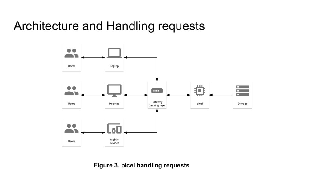 Architecture and Handling requests Figure 3. pi...