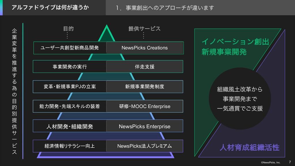 7 ©NewsPicks, Inc. ユーザー共創型新商品開発 事業開発の実行 変革・新規事業...