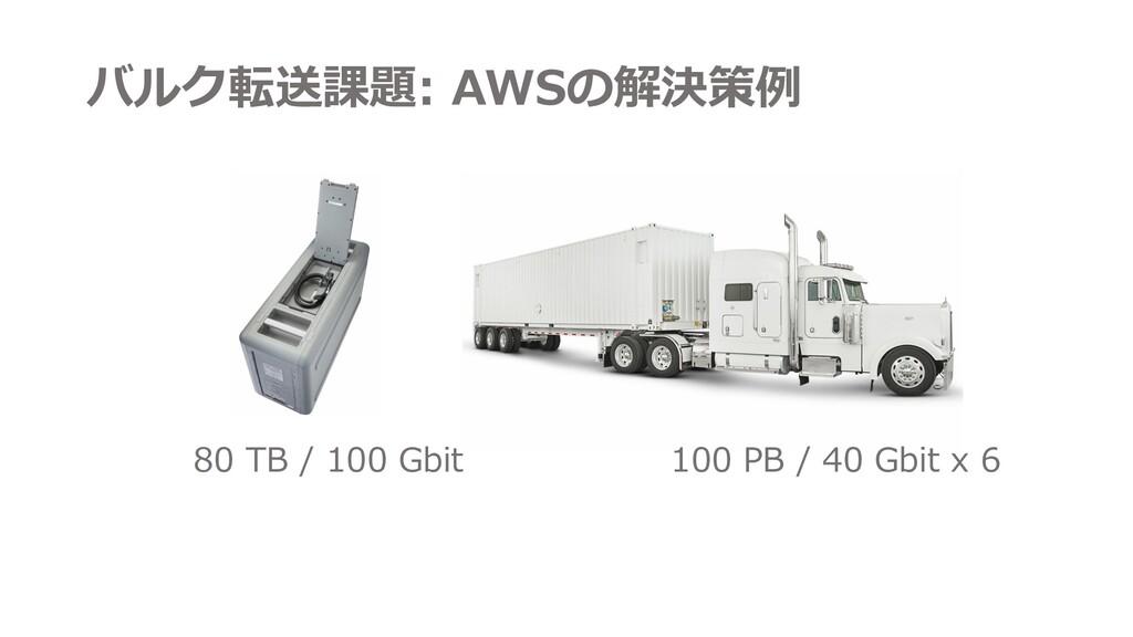 100 PB / 40 Gbit x 6 80 TB / 100 Gbit バルク転送課題: ...