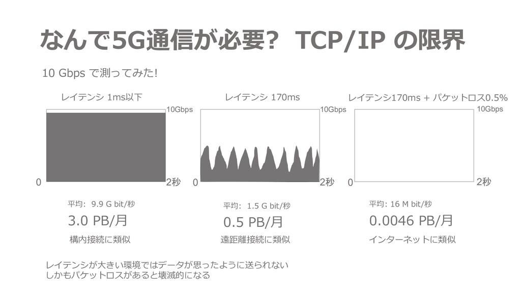 なんで5G通信が必要? TCP/IP の限界 平均: 9.9 G bit/秒 3.0 PB/⽉...