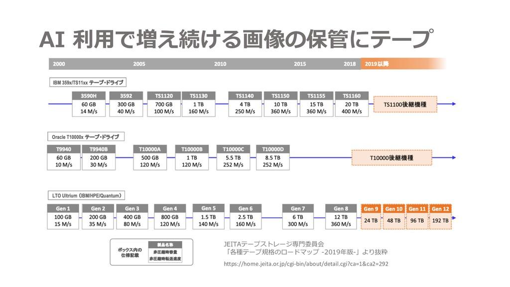 AI 利⽤で増え続ける画像の保管にテープ https://home.jeita.or.jp/c...