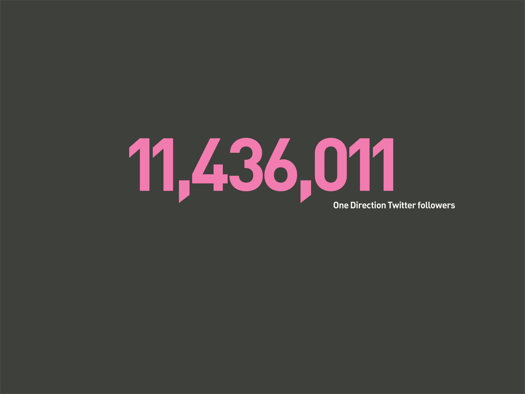 11,436,011 One Direction Twitter followers