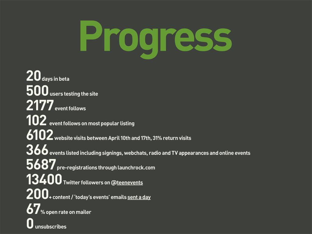 Progress 20 days in beta 500 users testing the ...