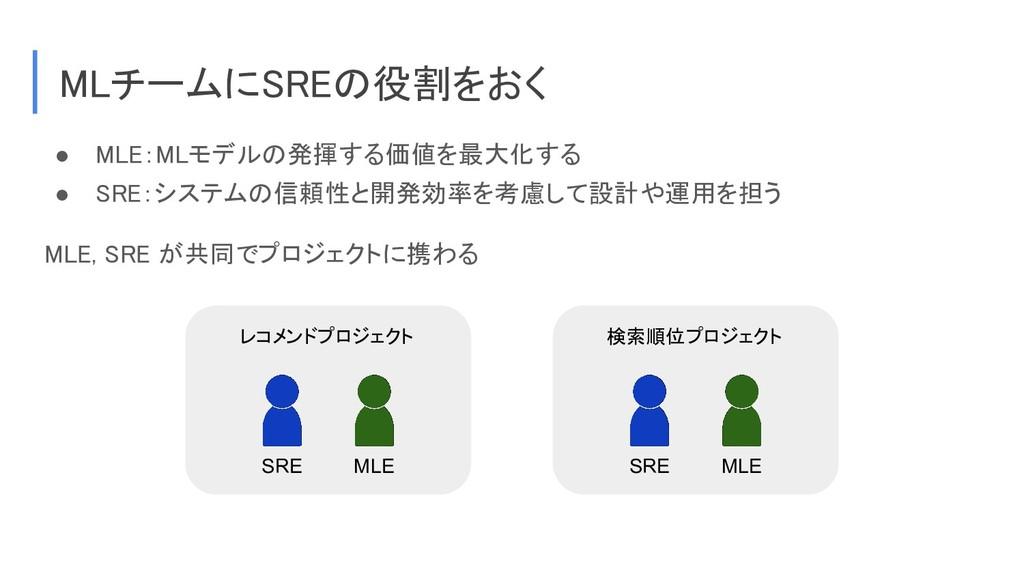 MLチームにSREの役割をおく ● MLE:MLモデルの発揮する価値を最大化する ● SRE:...