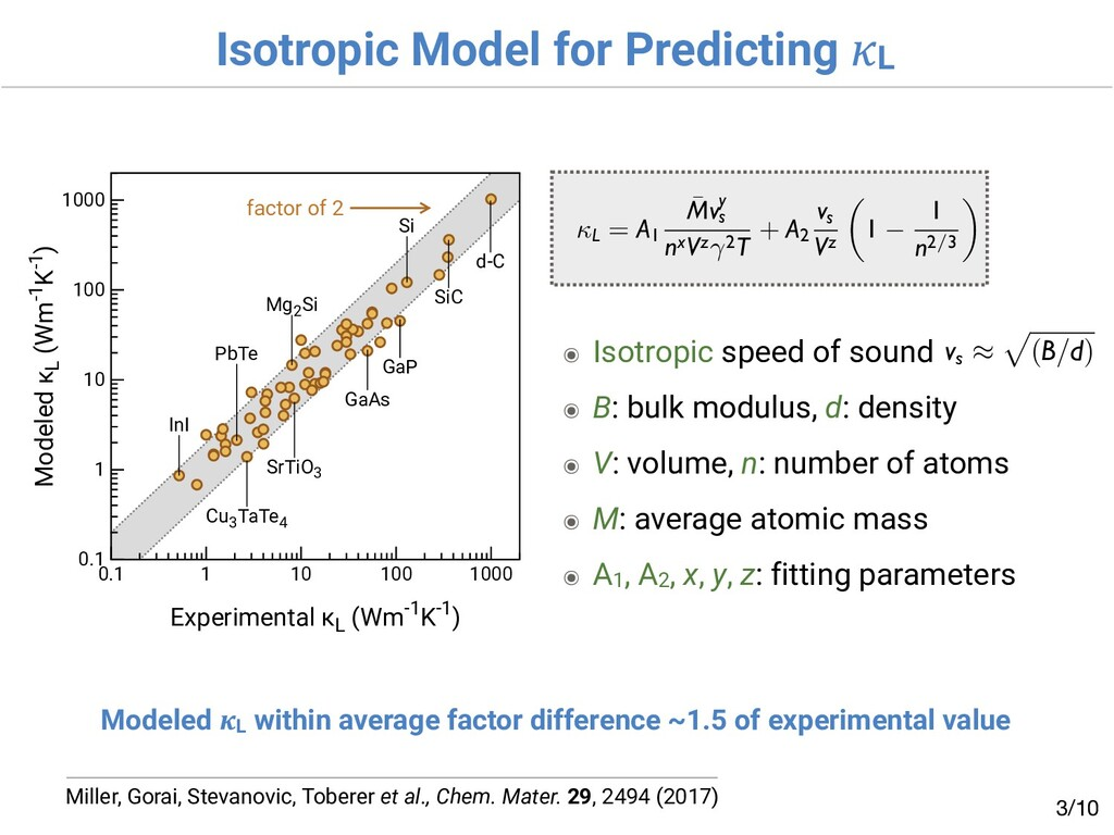 Isotropic Model for Predicting L /10 3 Miller, ...