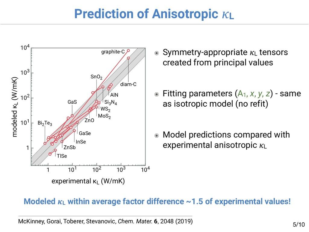 Prediction of Anisotropic L /10 5 McKinney, Gor...