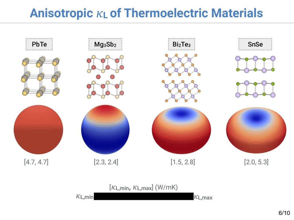 Anisotropic L of Thermoelectric Materials /10 6...