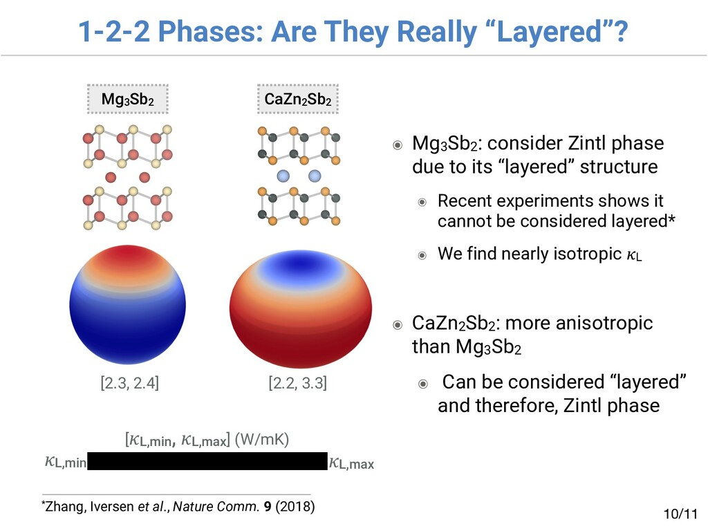 """1-2-2 Phases: Are They Really """"Layered""""? /11 10..."""