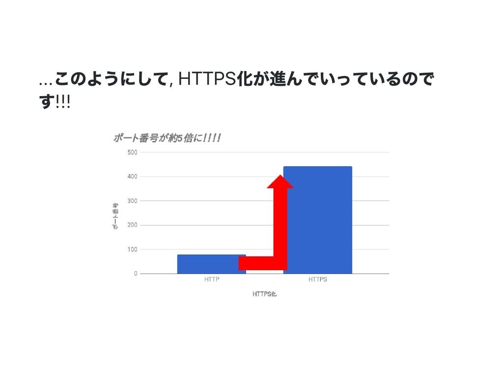 ... このようにして, HTTPS 化が進んでいっているので す!!!
