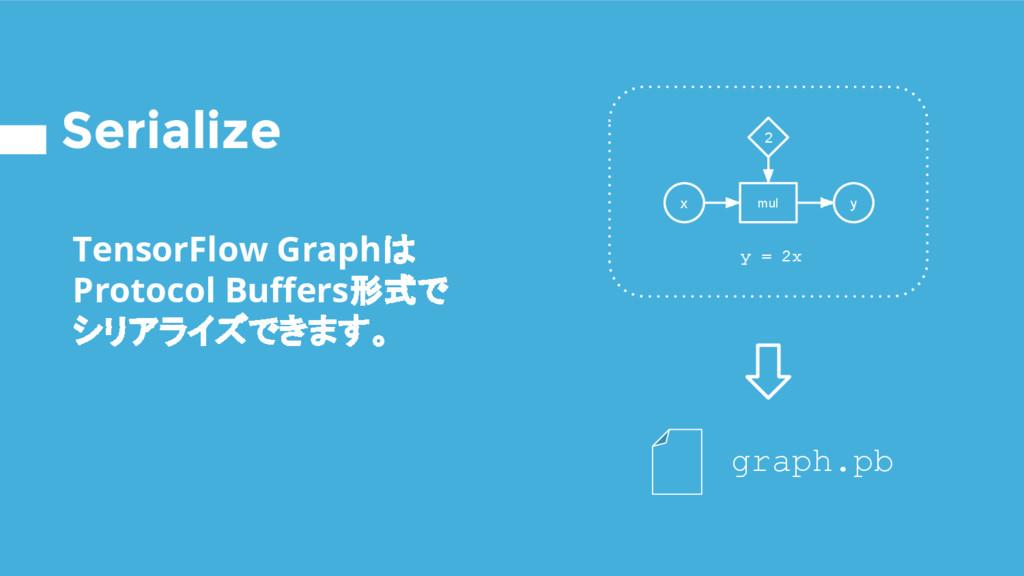Serialize TensorFlow Graphは Protocol Buffers形式で...