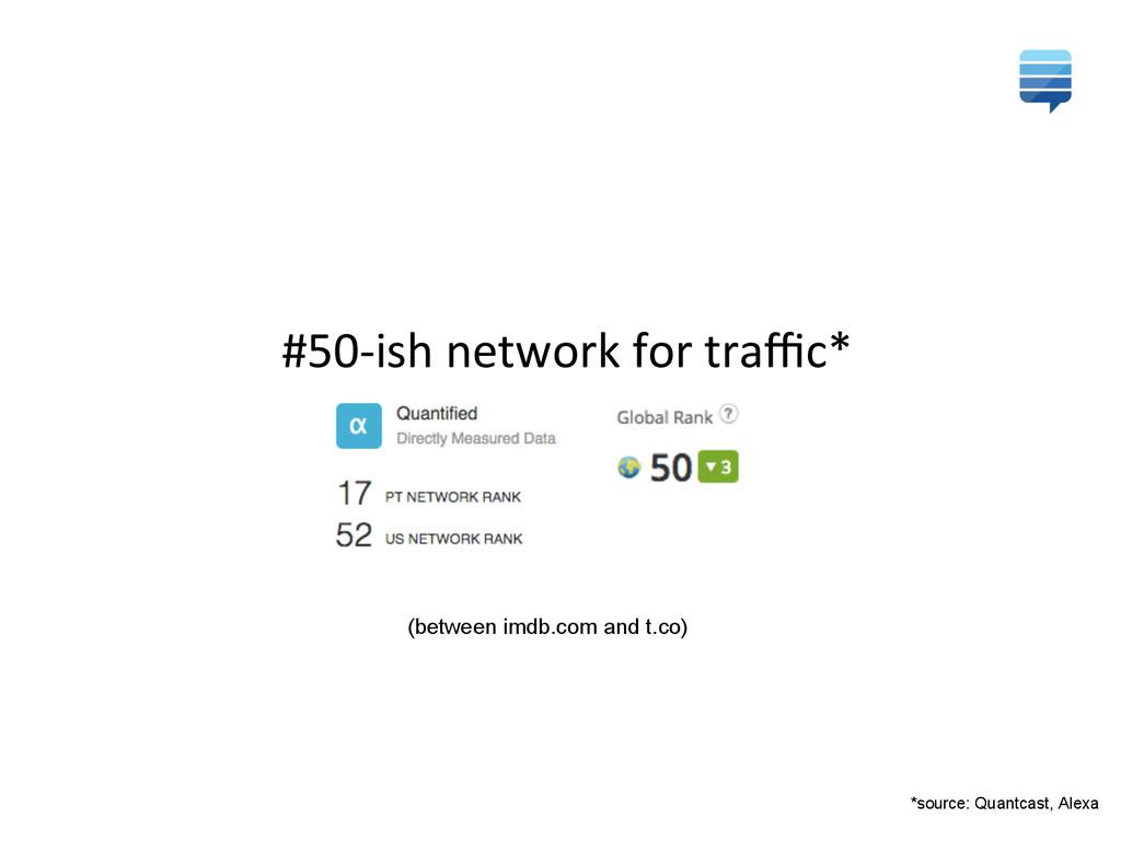 *source: Quantcast, Alexa #50-‐ish network...