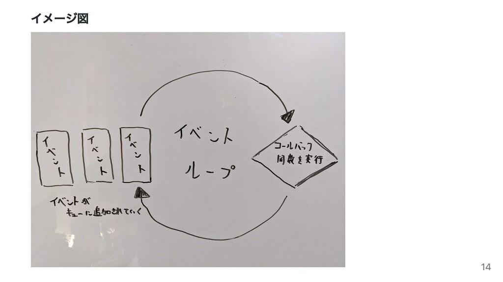イメージ図 14