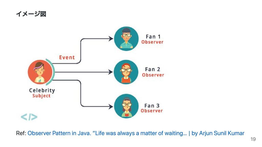 """イメージ図 Ref: Observer Pattern in Java. """"Life was ..."""