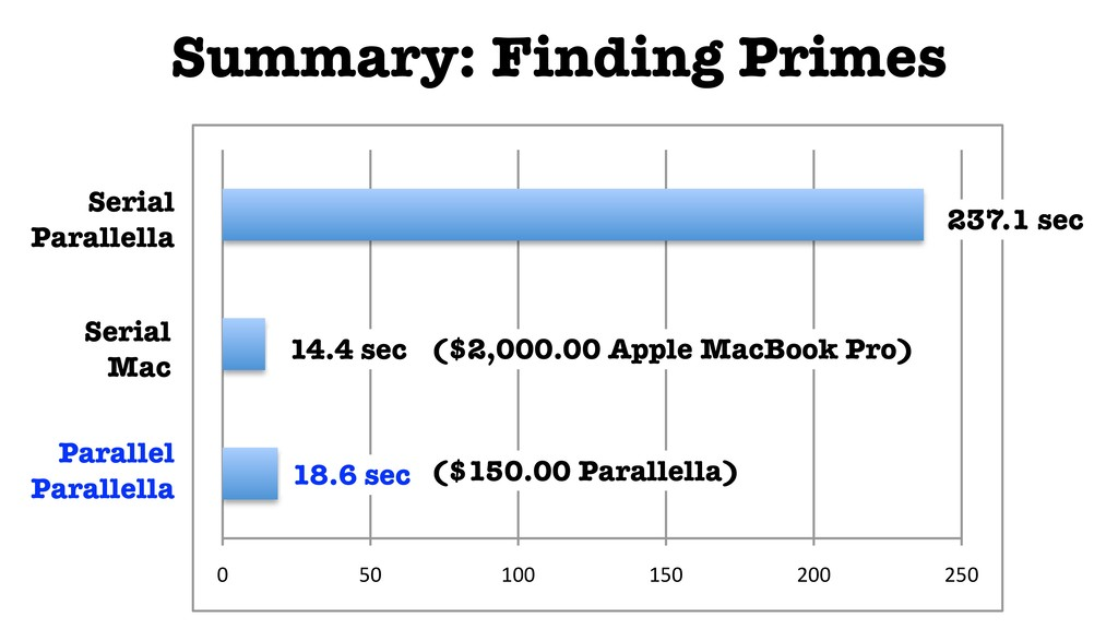 """Summary: Finding Primes 0"""" 50"""" 100"""" 150"""" 200"""" 2..."""