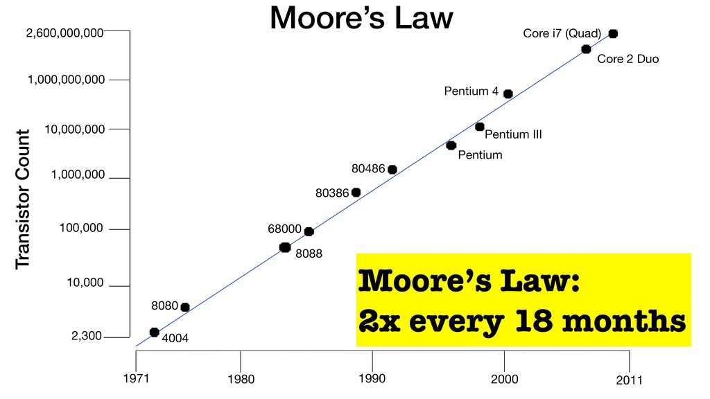 Moore's Law: 2x every 18 months