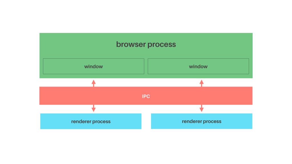 browser process window  IPC renderer process r...