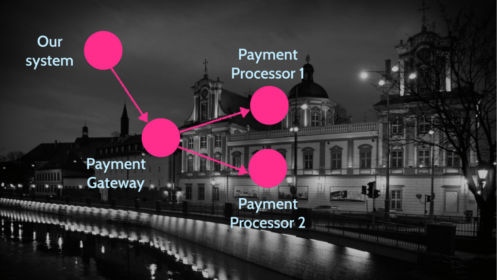 Our system Payment Gateway Payment Processor 1 ...