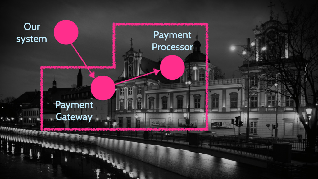 Our system Payment Gateway Payment Processor