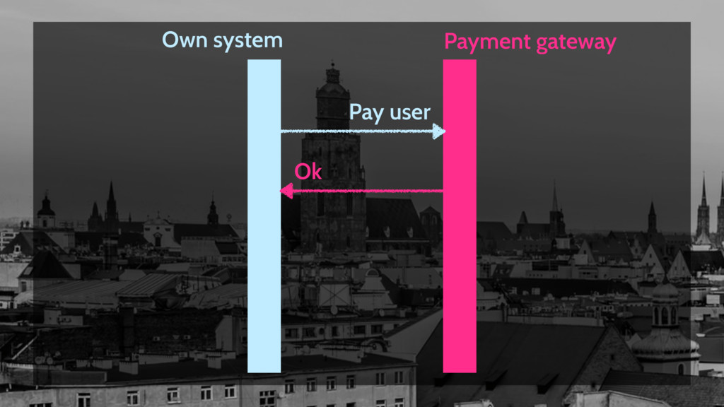 Payment gateway Own system Pay user Ok