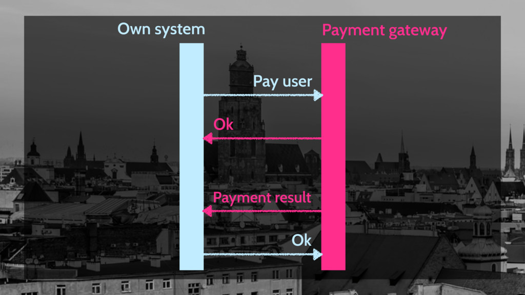 Payment gateway Own system Pay user Ok Payment ...