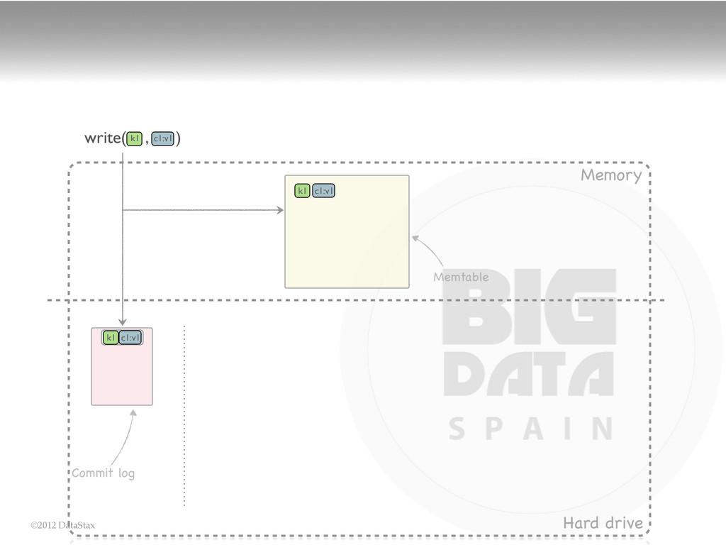 ©2012 DataStax Memory Hard drive Memtable write...