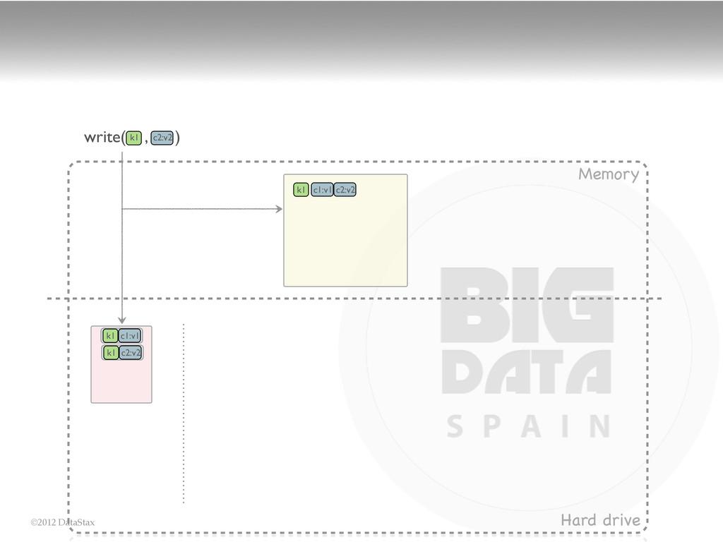 ©2012 DataStax Memory Hard drive write( , ) k1 ...