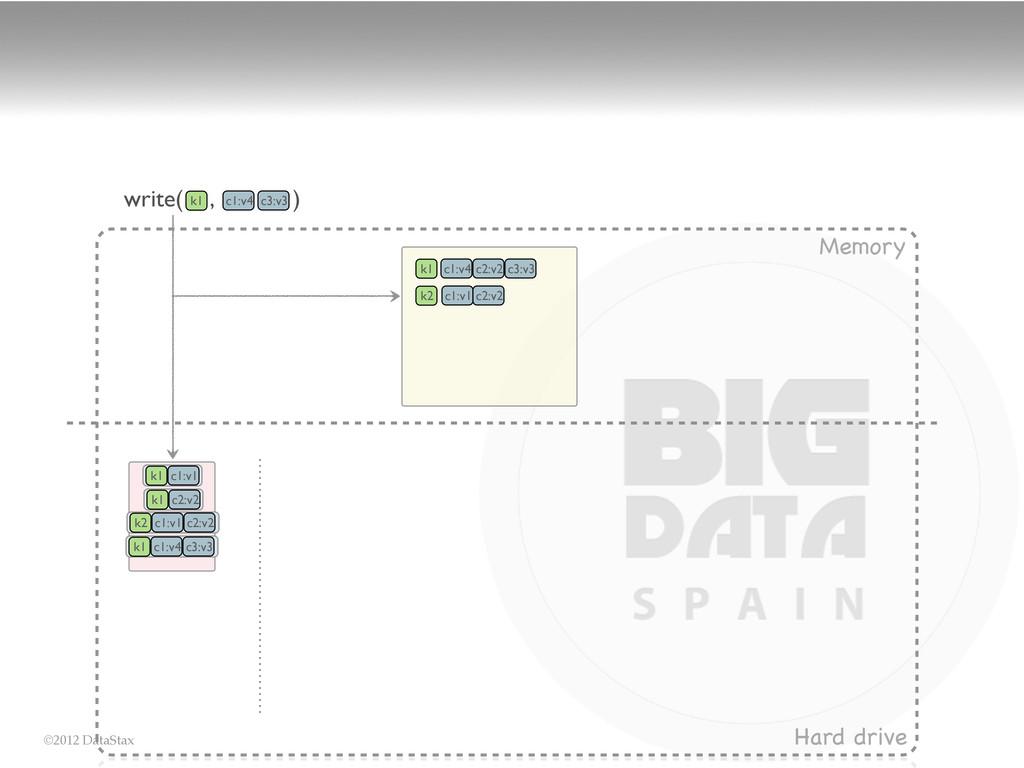 ©2012 DataStax Memory Hard drive k1 c1:v1 k1 c1...
