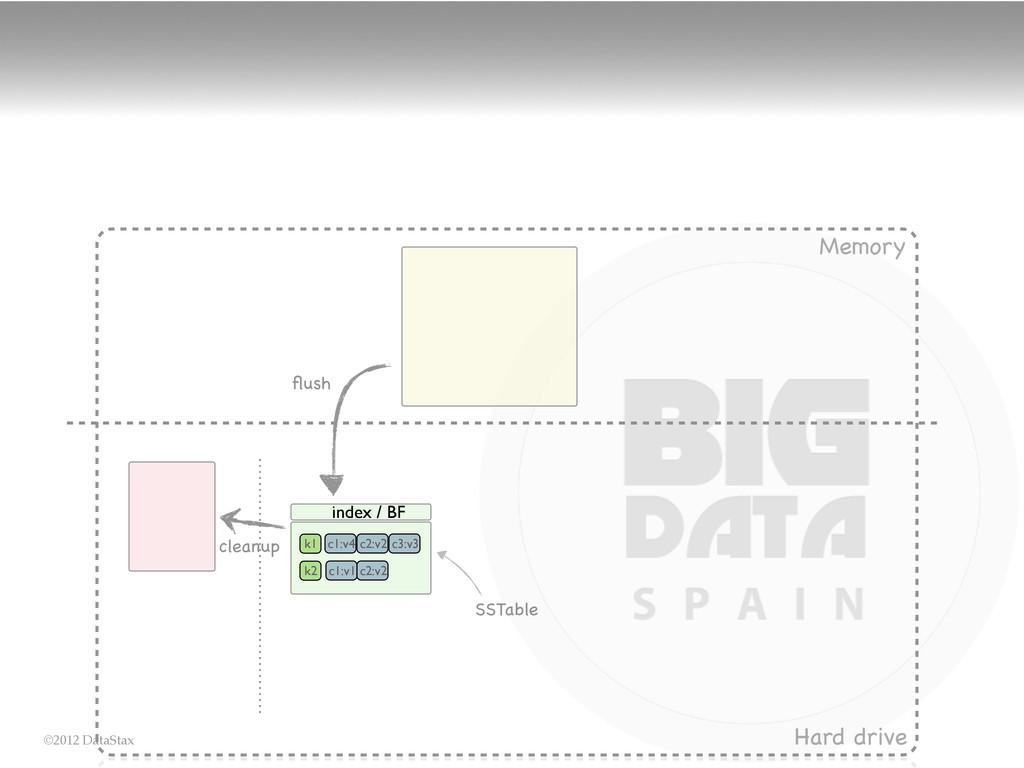 ©2012 DataStax Memory Hard drive SSTable flush k...