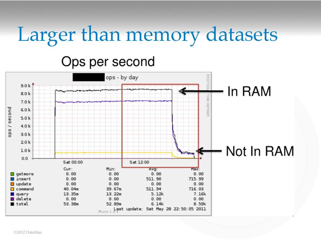 ©2012 DataStax Larger than memory datasets