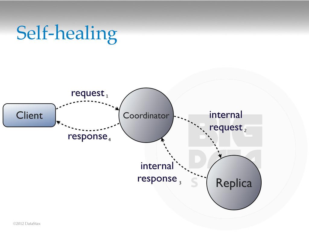 ©2012 DataStax Self-healing Client request Coor...