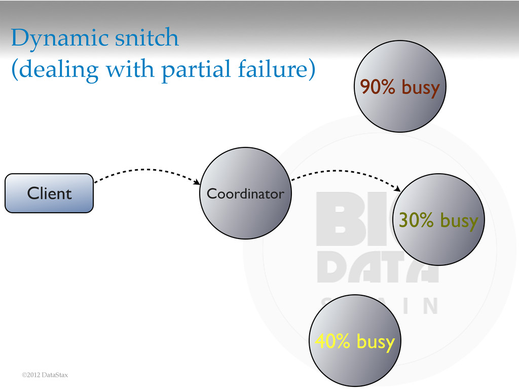 ©2012 DataStax Dynamic snitch (dealing with par...