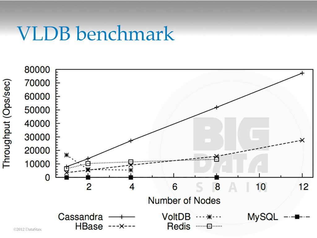 ©2012 DataStax VLDB benchmark