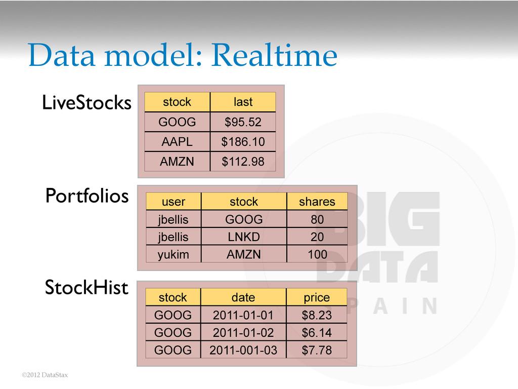 ©2012 DataStax Data model: Realtime Portfolios ...
