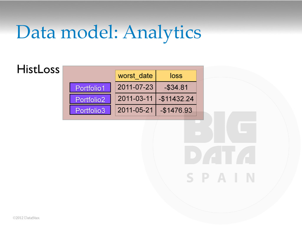 ©2012 DataStax Data model: Analytics worst_date...