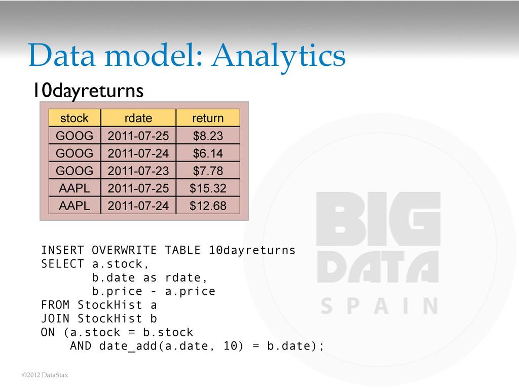 ©2012 DataStax Data model: Analytics stock rdat...