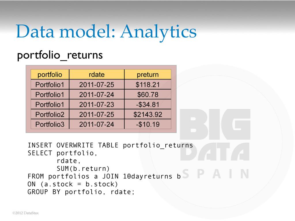 ©2012 DataStax Data model: Analytics portfolio ...