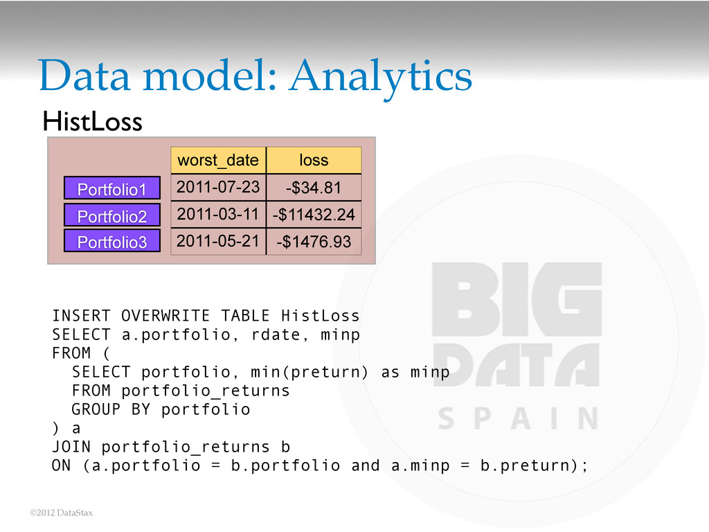 ©2012 DataStax Data model: Analytics INSERT OVE...