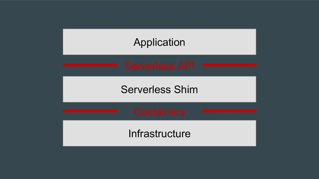 Infrastructure Serverless Shim Containers Appli...