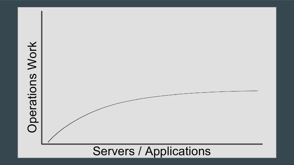 Operations Work Servers / Applications