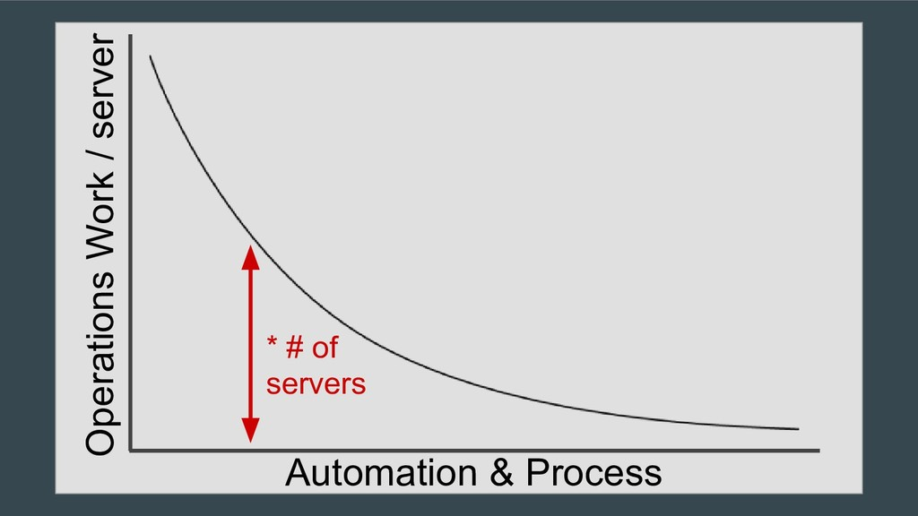 Automation & Process * # of servers Operations ...
