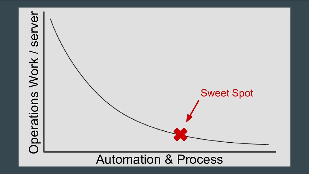 Automation & Process Sweet Spot Operations Work...