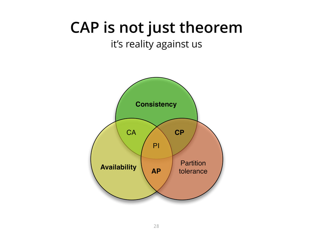 CAP is not just theorem it's reality against us...