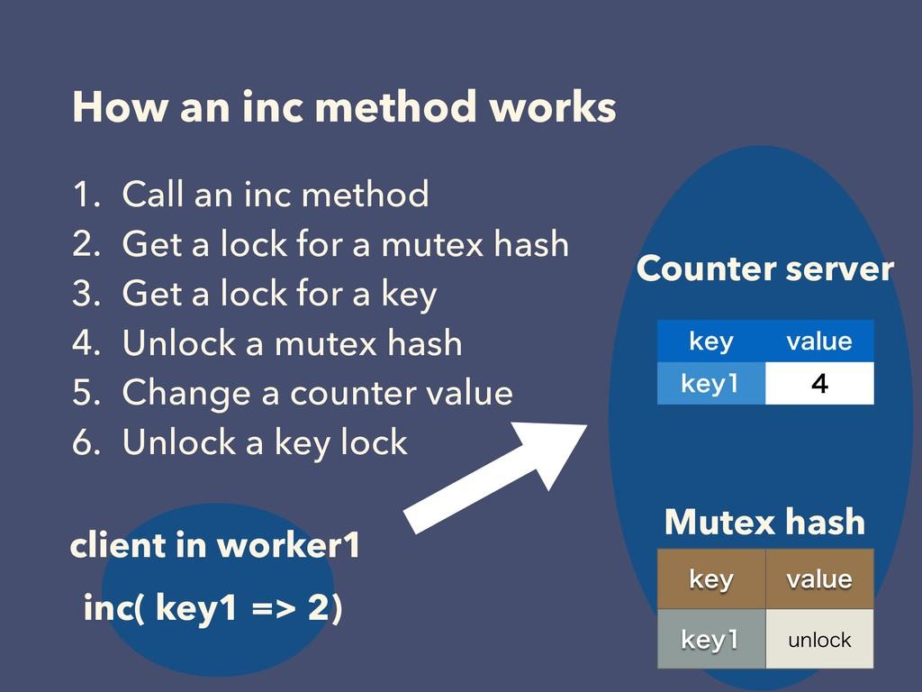 How an inc method works LFZ WBMVF LFZ  Counte...