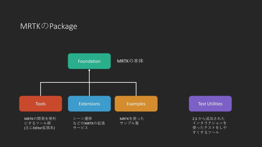 MRTKのPackage Foundation Tools Examples Extensio...